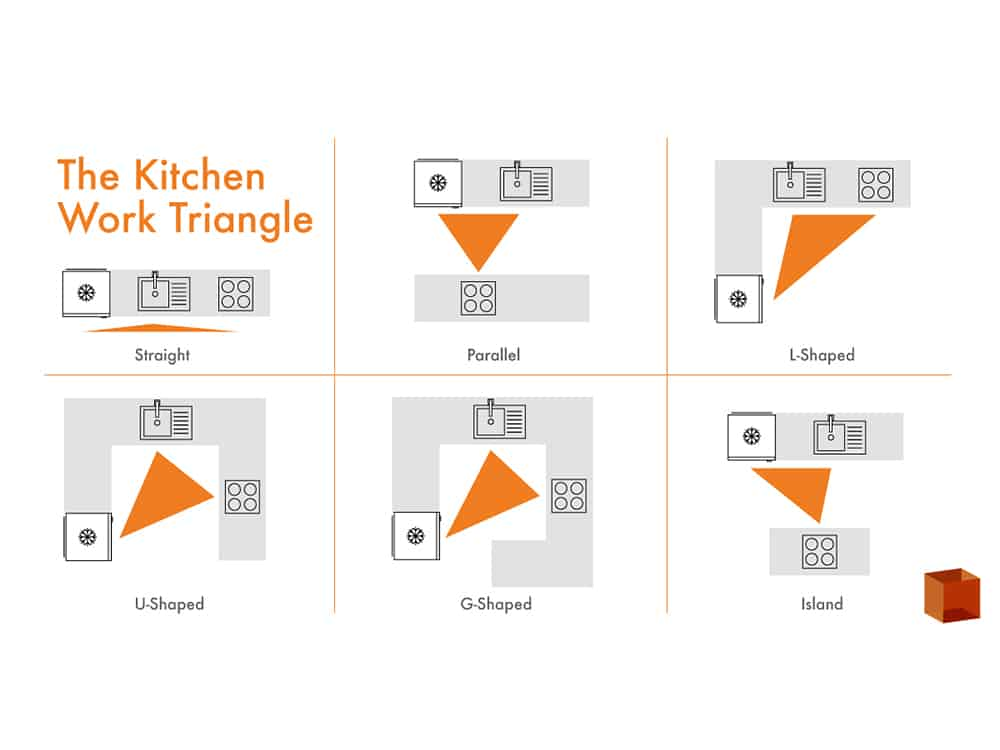 Kitchen work triangle kitchens bathrooms designed for Kitchen triangle